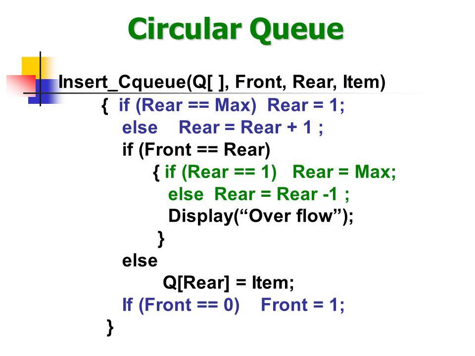 Circular Queue Insert_Cqueue(Q[ ], Front, Rear, Item)